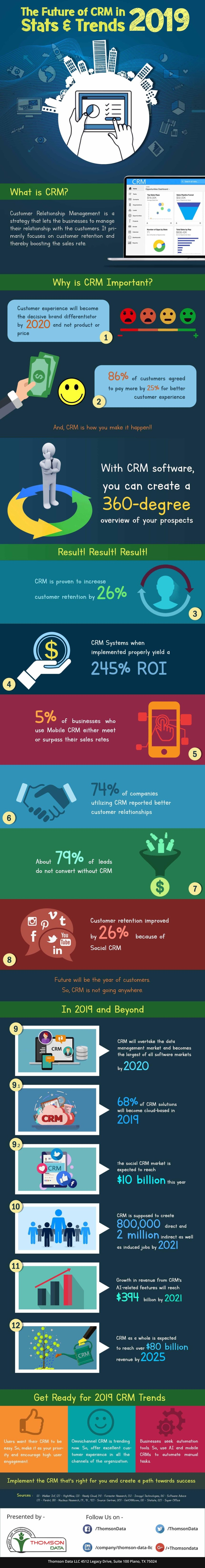Estadísticas y tendencias sobre los CRM #infografia #infographic #marketing