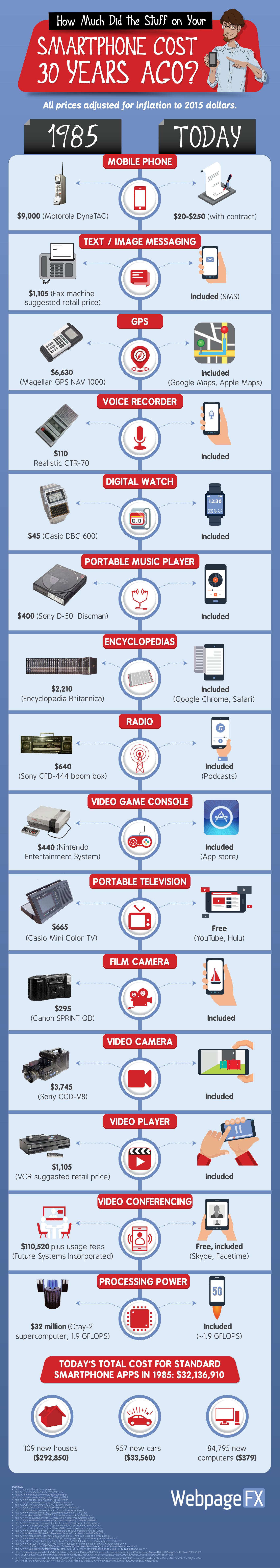 Cuánto te hubiera costado en 1985 comprarlos gadgets a los que sustituyó el smartphone #infografia #infographic