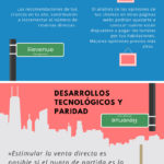 Curiosidades del Revenue Management #infografia #tourism #marketing