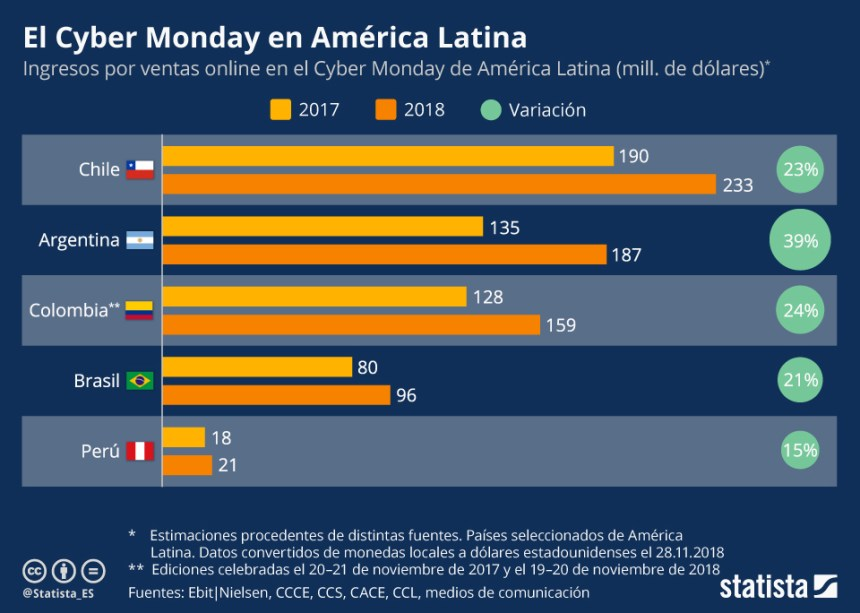 Cyber Monday en Latinoamérica #infografia #infographic #marketing