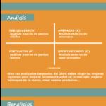 Finalidad de un DAFO y sus beneficios #infografia #infographic
