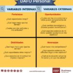 DAFO personal #infografia #infographic #marketing