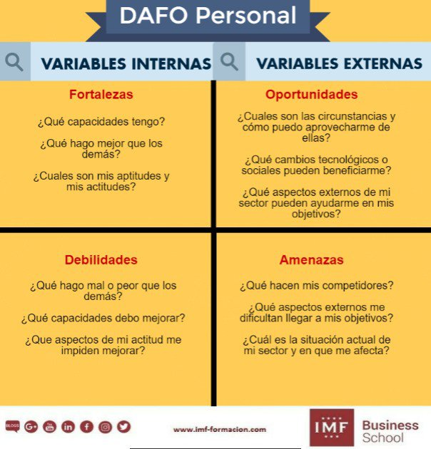 DAFO personal #infografia #infographic #marketing