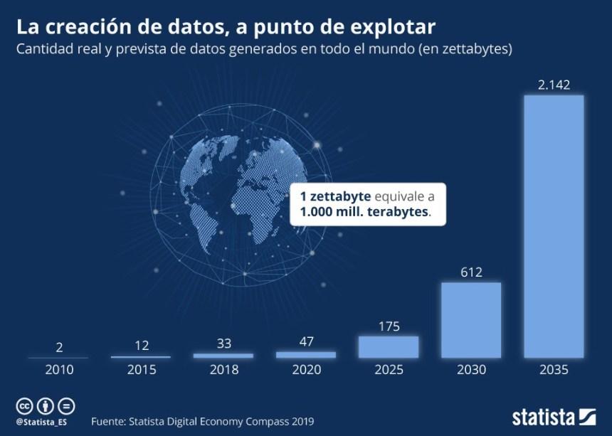 Evolución de los datos generados en el mundo #infografia #infographic #bigdata