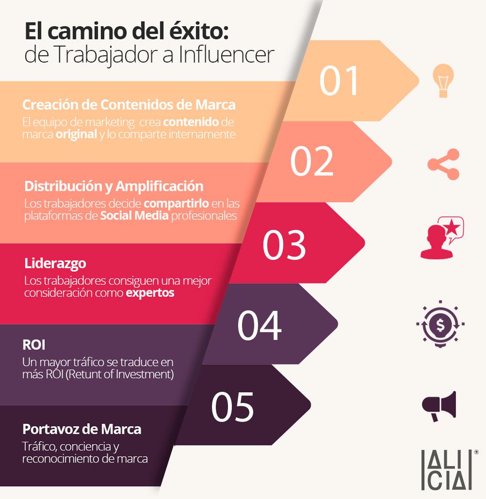 El camino del éxito: de trabajador a Influencer #infografia #marketing #rrhh