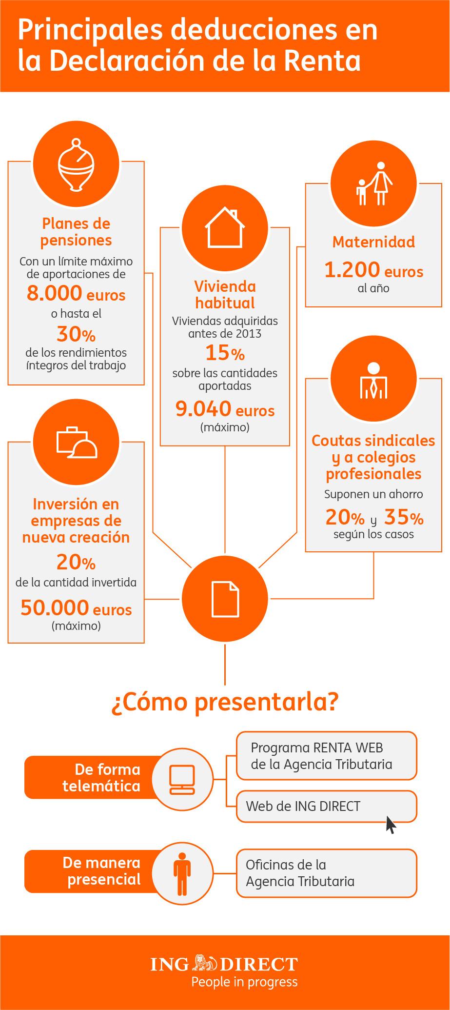 Principales deducciones de la Declaración de la Renta #infografia #infographic