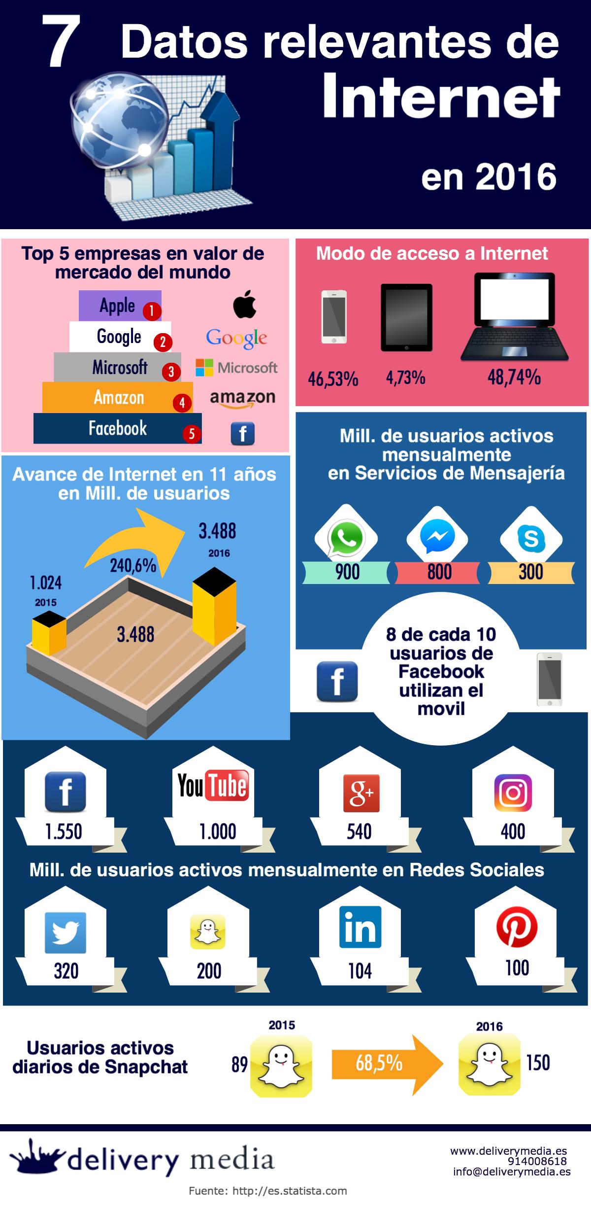 7 datos relevantes de Internet (y Medios Sociales) en 2016 #infografia #socialmedia