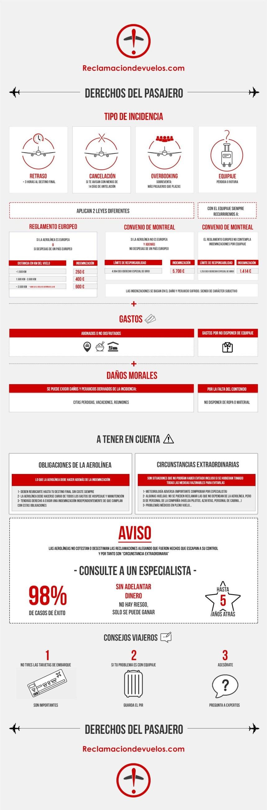 Derechos del pasajero de un vuelo #infografia #infographic #turismo