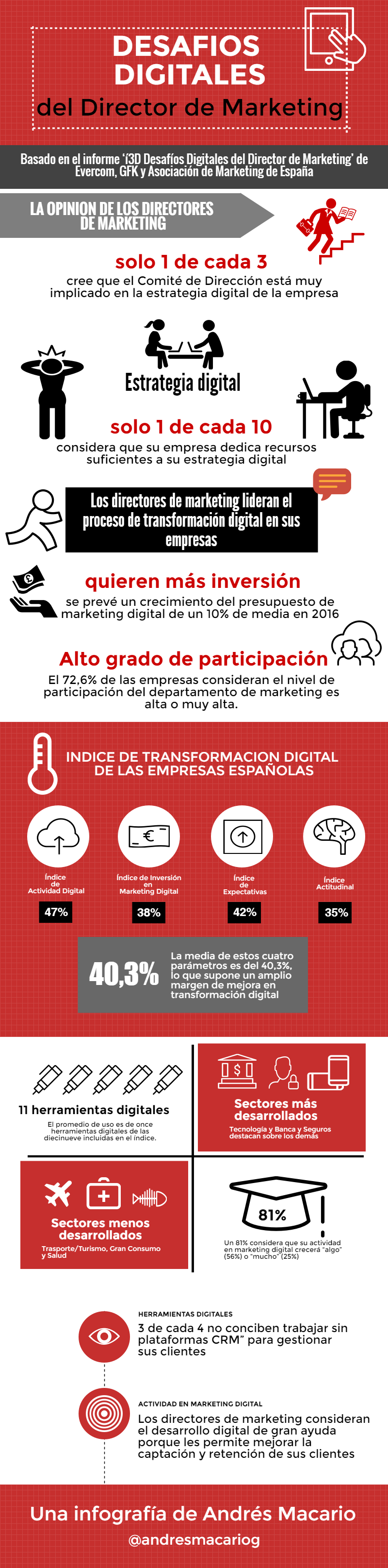 Desafíos digitales del Director de Marketing #infografia #infographic #marketing