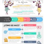 Qué es Design Thinking #infografia #infographic