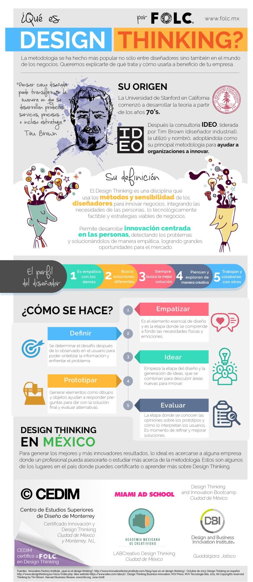 Qué es Design Thinking #infografia #infographic