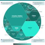 Cómo se distribuye la deuda mundial #infografia #infographic
