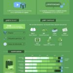 Día del Padre: insights para una estrategia digital #infografia #infographic #marketing