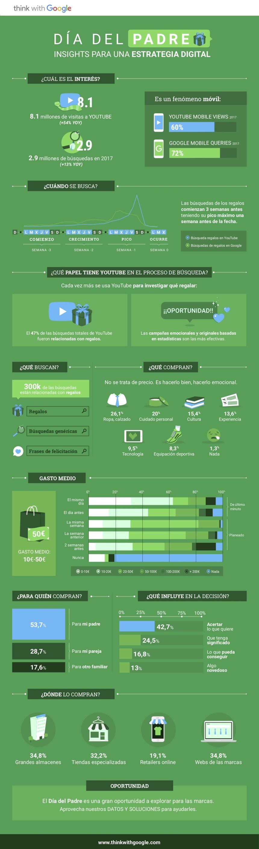 Día del Padre: insights para una estrategia digital #infografia #infographic #marketing