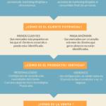 Diferencias entre marketing B2B y marketing B2C #infografia #infographic #marketing