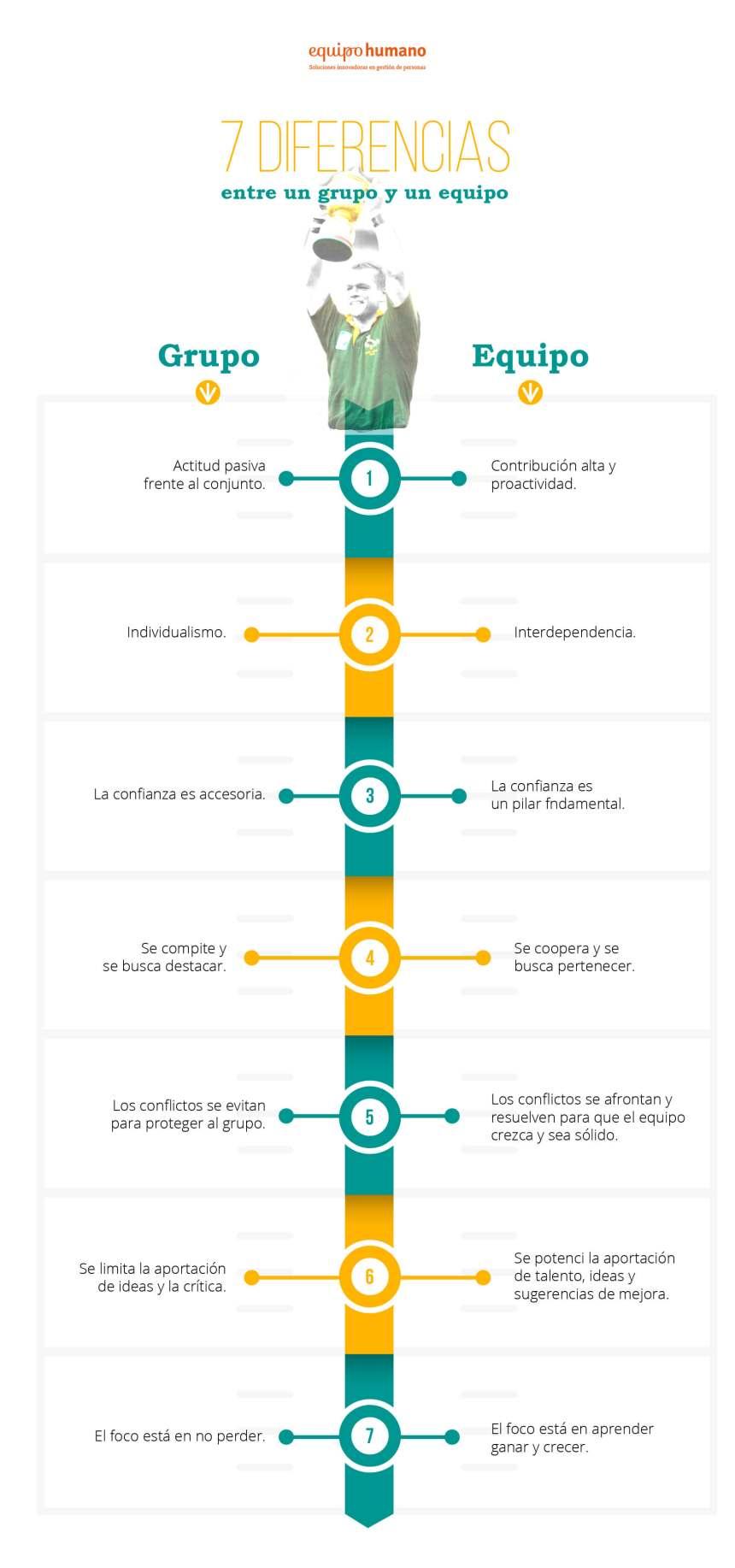 7 diferencias entre un grupo y un equipo #infografia #infographic #rrhh