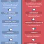 8 diferencias entre un perfil y una página en Facebook #infografia #socialmedia