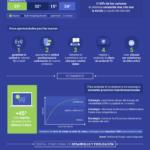 Digitalización en el sector de las Telecomunicaciones #infografia #infographic