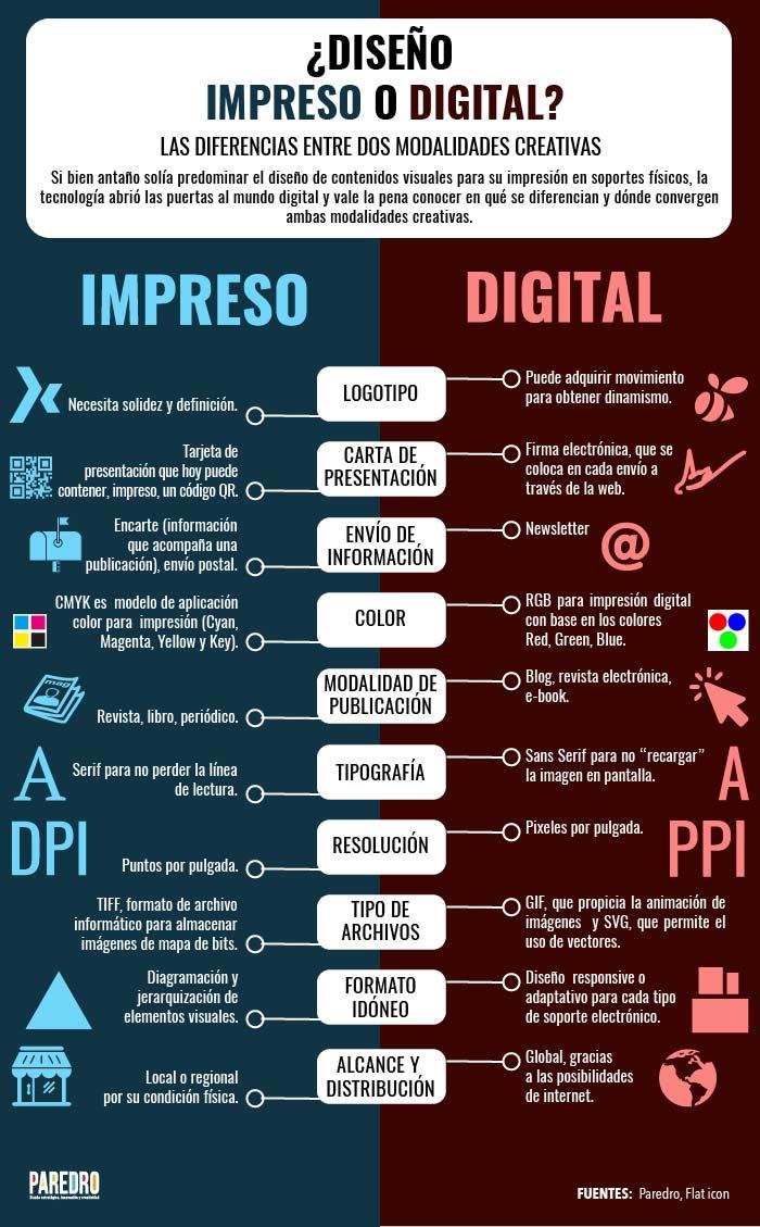Diseño impreso vs Diseño digital #infografia #infographic #design