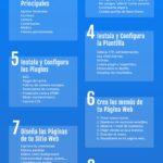 Diseño web con WordPress #infografia #infographic #design #socialmedia