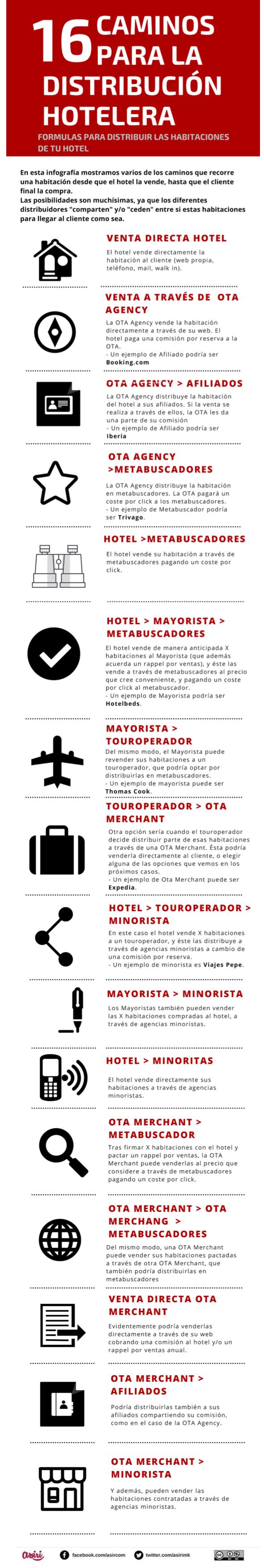 16 caminos para distribuir las habitaciones de tu hotel #infografia #tourism