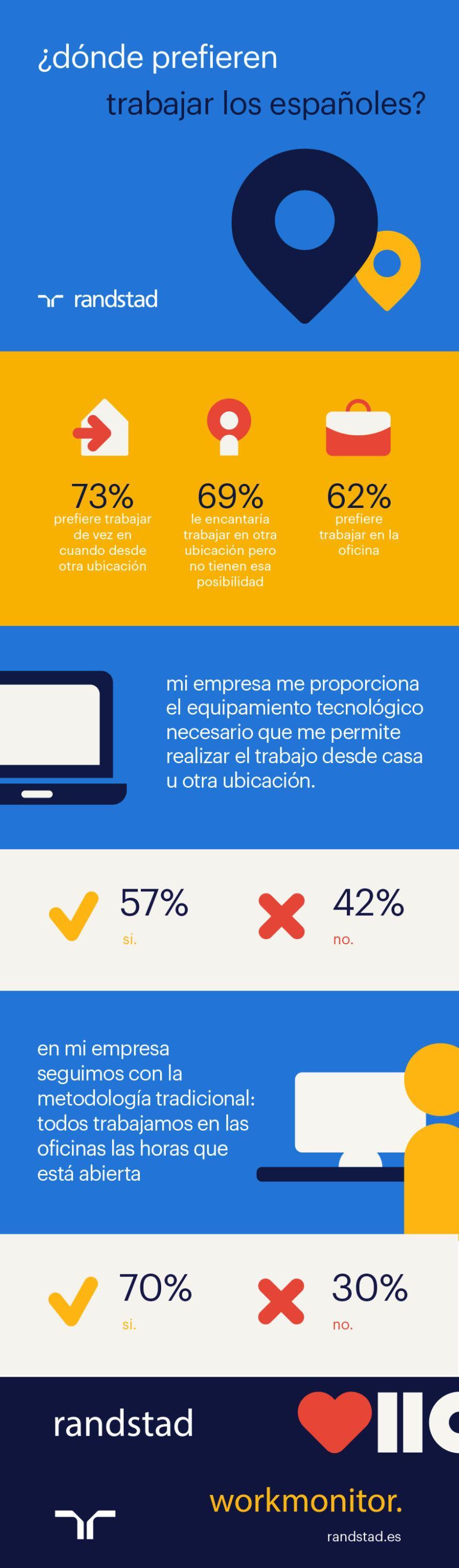 Dónde prefieren trabajar los españoles #infografia #infographic #rrhh