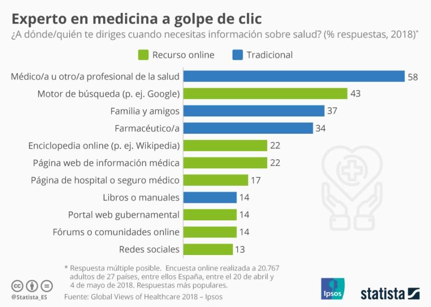 Dónde nos informamos sobre temas de salud #infografia #infographic #health