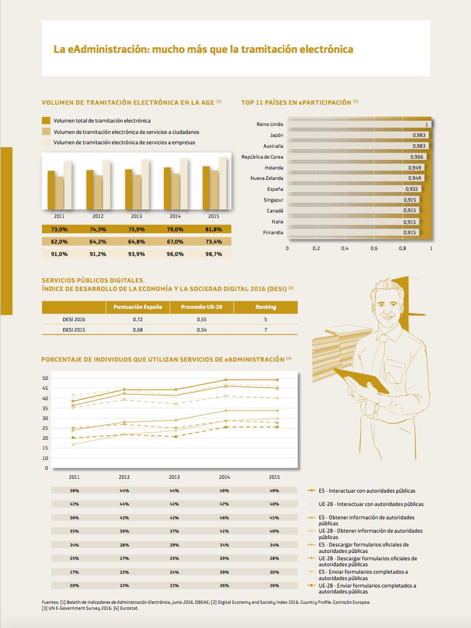 eAdministración en España #infografia #infographic