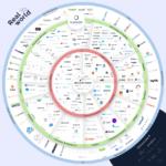 El ecosistema Blockchain #infografia #infographic #tech