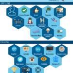 Ecosistema para tu Marca Personal (versión 2) #infografia #marketing #marcapersonal