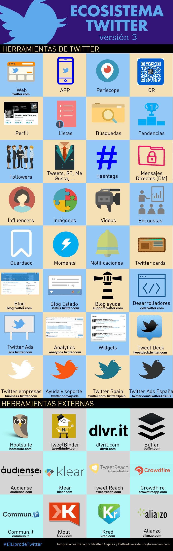 Ecosistema Twitter (versión 3) #infografia #infographic #socialmedia