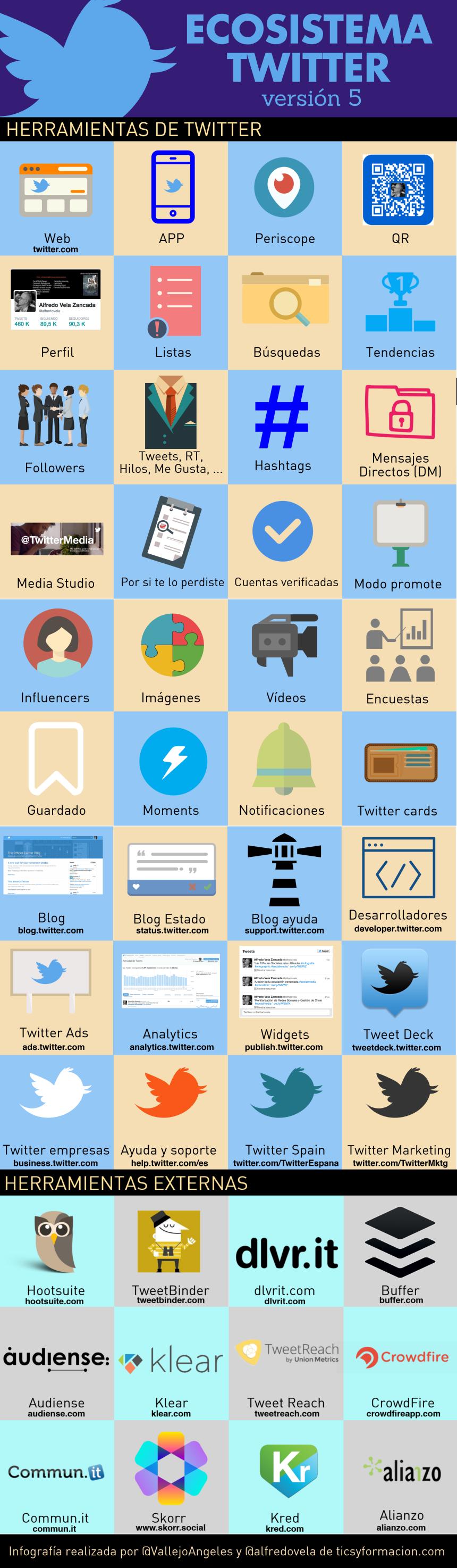 Ecosistema Twitter (versión 5) #infografia #infographic #socialmedia