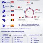 La Educación en España según el World Economic Forum #infografia #infographic #education