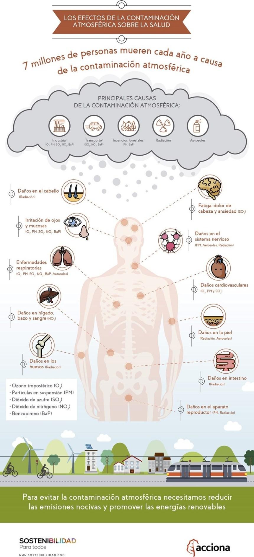 Efectos de la contaminación atmosférica sobre la salud #infografia #medioambiente #salud