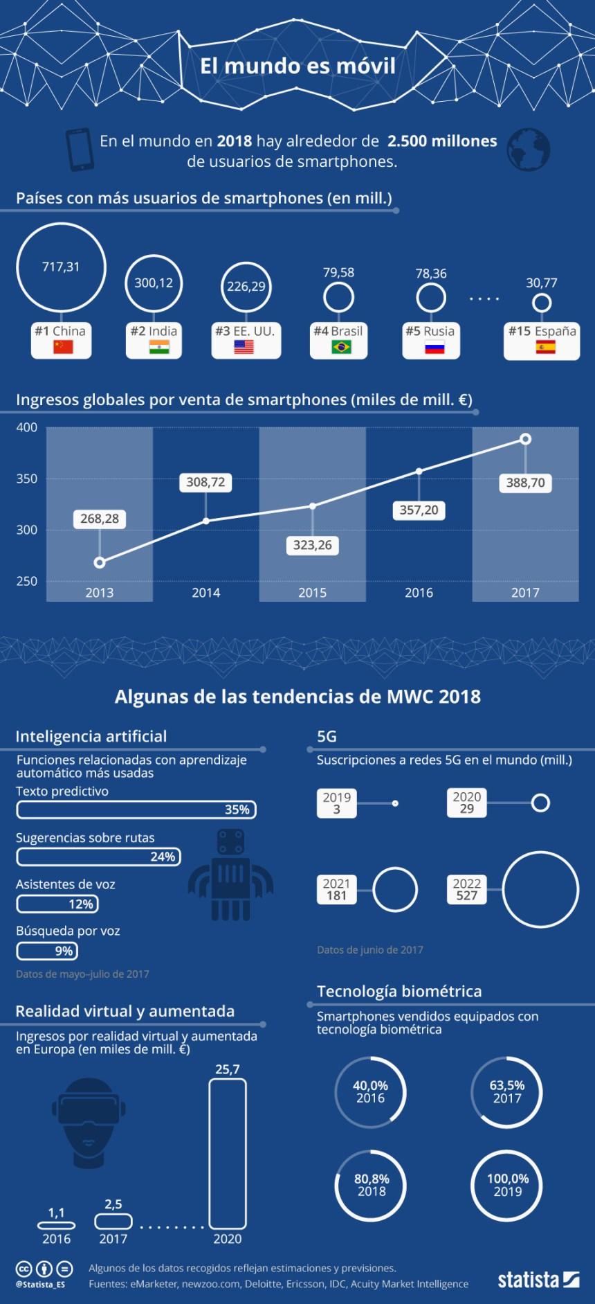 El mundo es móvil #infografia #infographic