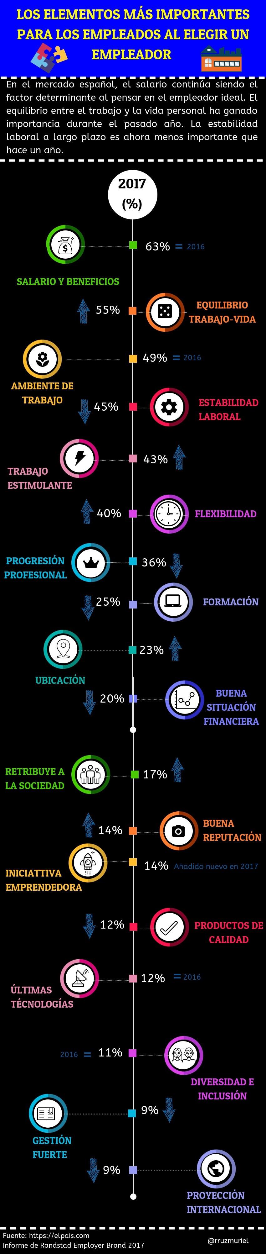 Los elementos más importantes para los empleados al elegir un empleador #infografia #empleo #rrhh