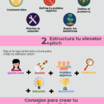 Pasos para crear tu Elevator Pitch personal #infografia #infographic #marcapersonal