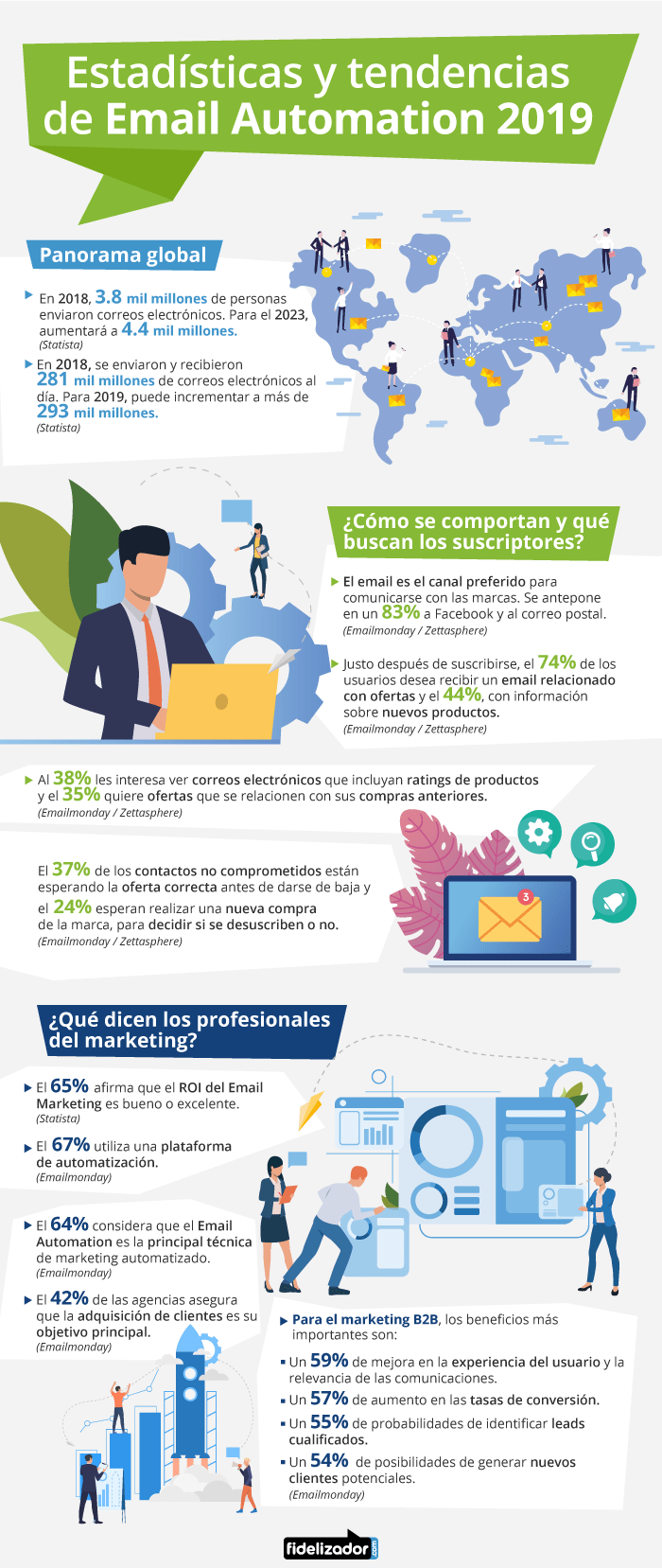 Estadísticas y tendencias de email automation #infografia #infographic #marketing