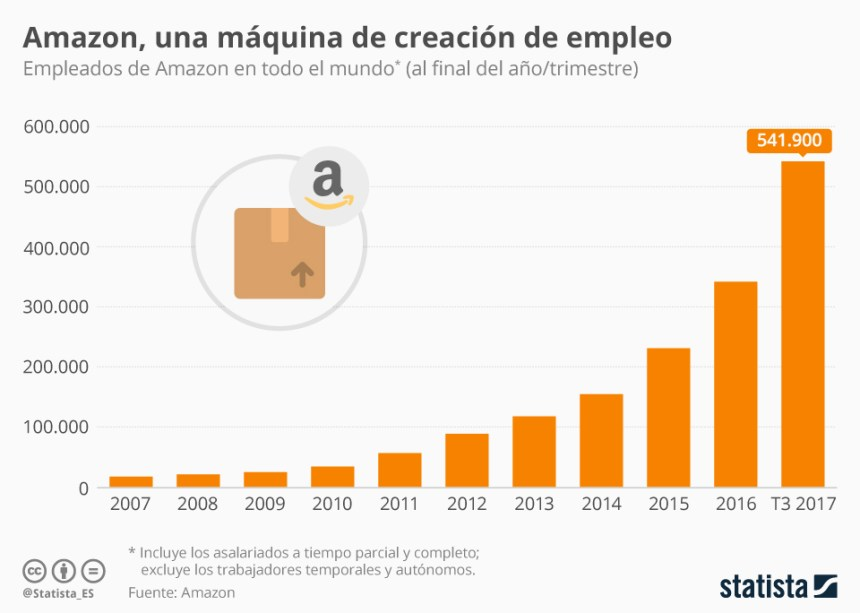 Evolución de los trabajadores de Amazon #infografia #infographic #rrhh