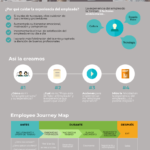Employee experience #infografia #infographic #rrhh