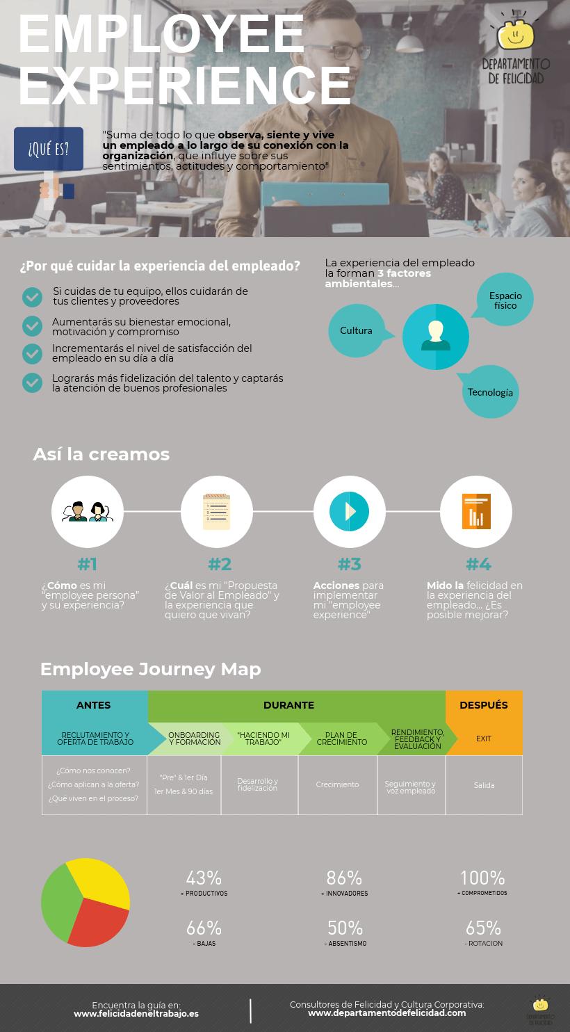 Employee experience #infografia #infographic #rrhh