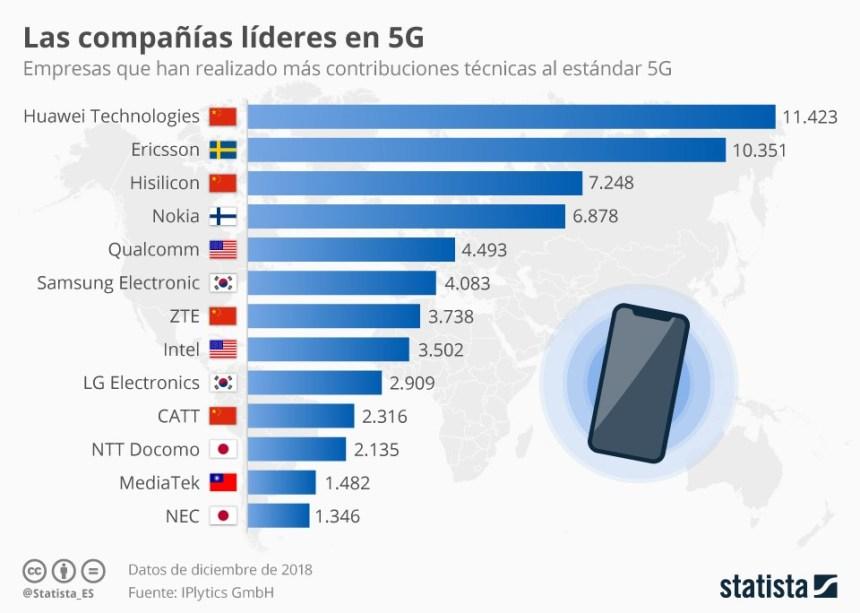 Empresas que lideran la tecnología 5G #infografia #infographic