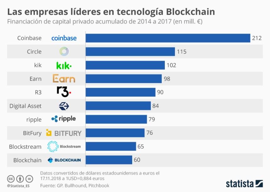 Empresas líderes en tecnología Blockchain #infografia #infographic #tech