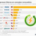 10 empresas más grandes de energías renovables #infografia #infographic #medioambiente