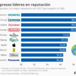 Top 10 empresas líderes en reputación #infografia #infographic #marketing