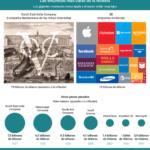 Las empresas más caras del Mundo #infografia #infographic