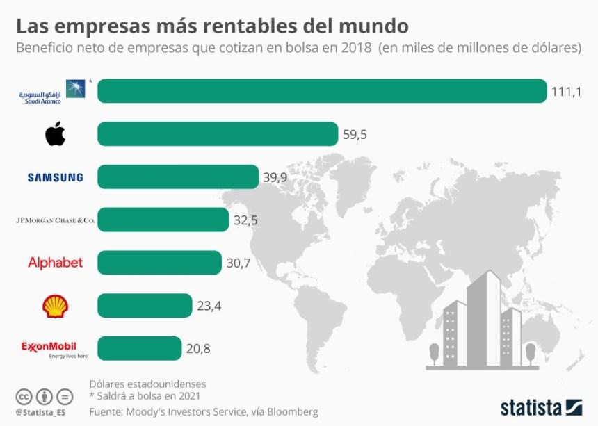 Las empresas más rentables del mundo #infografia #infographic #economía