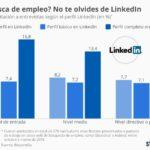 Un perfil en LinkedIn aumenta las posibilidades de una Entrevista de Trabajo #infografia #empleo