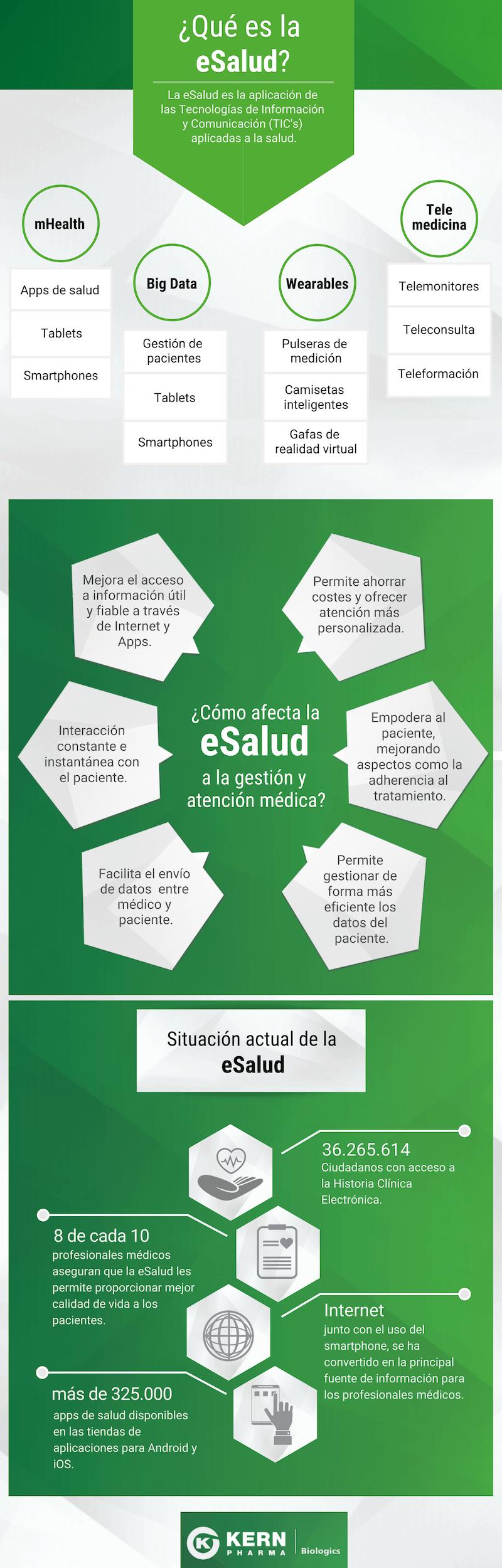 Qué es la eSalud #infografia #infographic #health