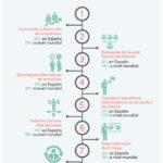 Estrategias de los directivos para afrontar la escasez de talento #infografia #rrhh